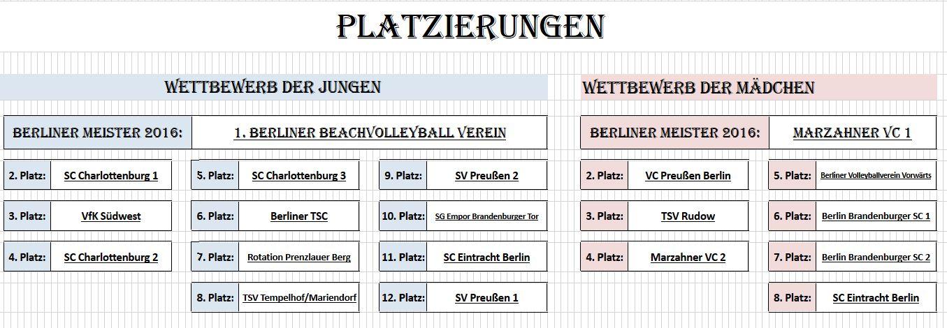 platzierungen-berliner-meisterschaft-2016